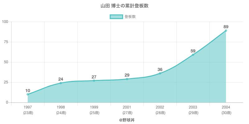 #山田 博士の累計登板数