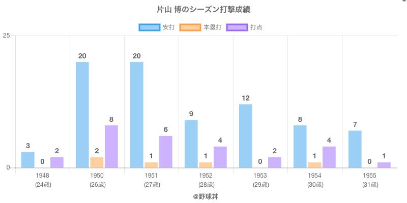 #片山 博のシーズン打撃成績