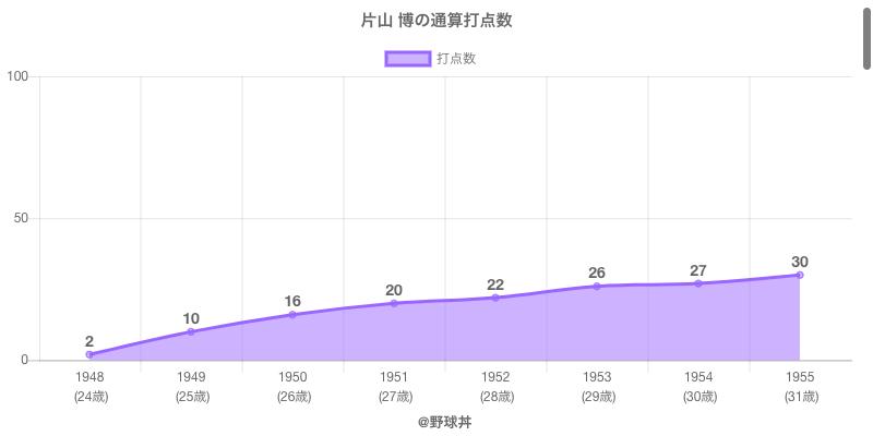 #片山 博の通算打点数