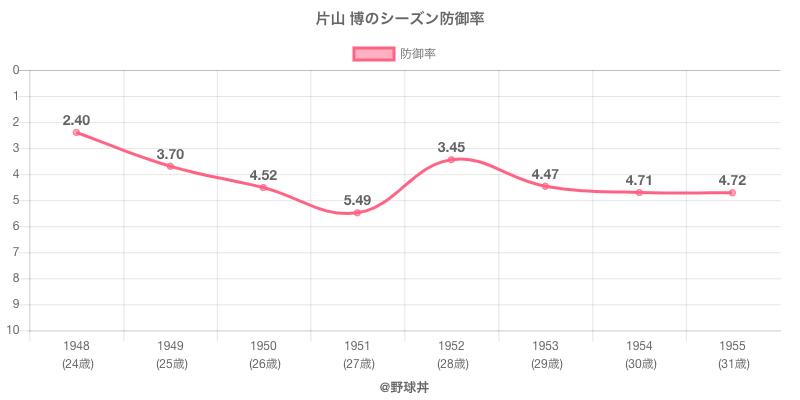 片山 博のシーズン防御率