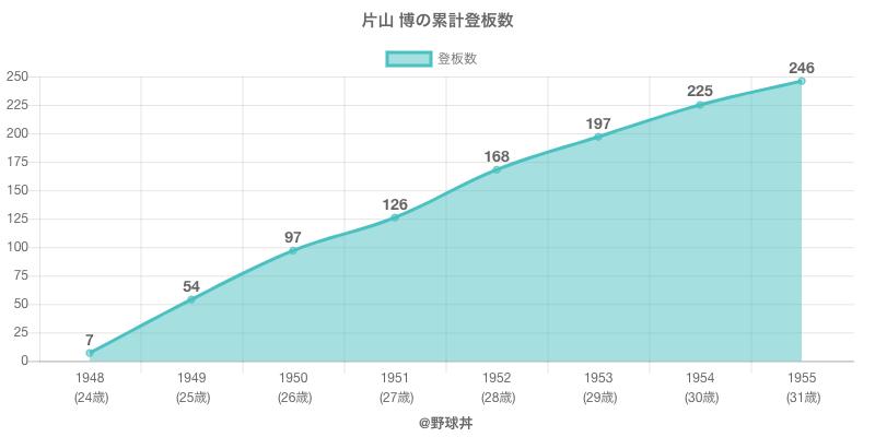 #片山 博の累計登板数