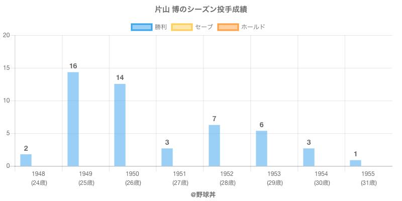 #片山 博のシーズン投手成績