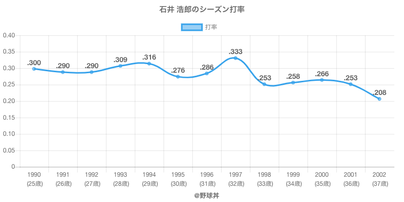 石井 浩郎のシーズン打率