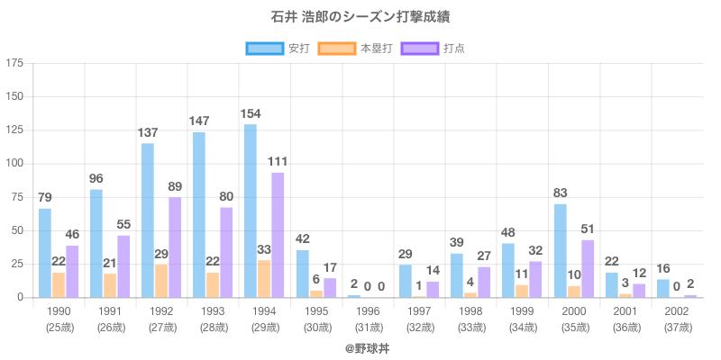 #石井 浩郎のシーズン打撃成績