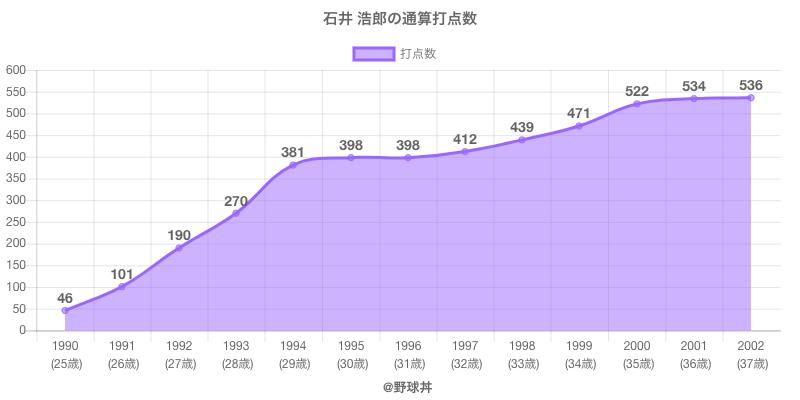 #石井 浩郎の通算打点数