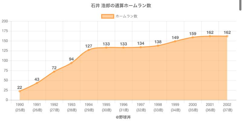 #石井 浩郎の通算ホームラン数