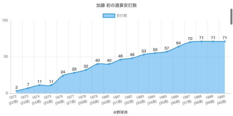 #加藤 初の通算安打数