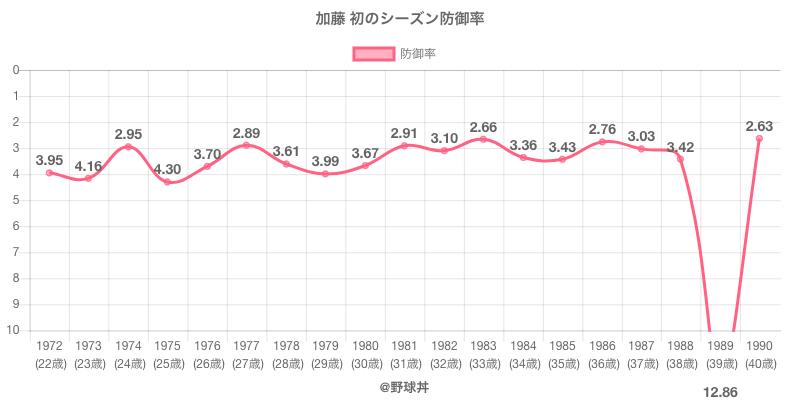 加藤 初のシーズン防御率