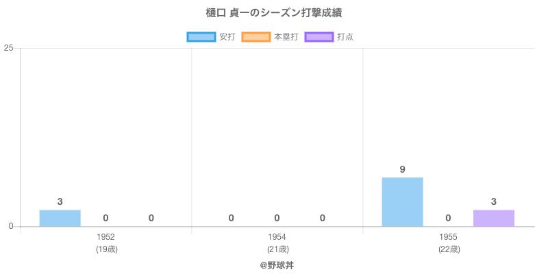 #樋口 貞一のシーズン打撃成績