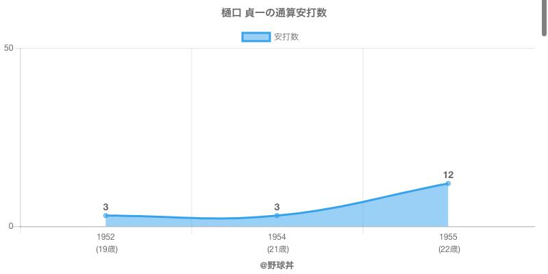 #樋口 貞一の通算安打数