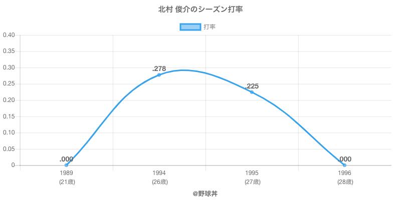北村 俊介のシーズン打率