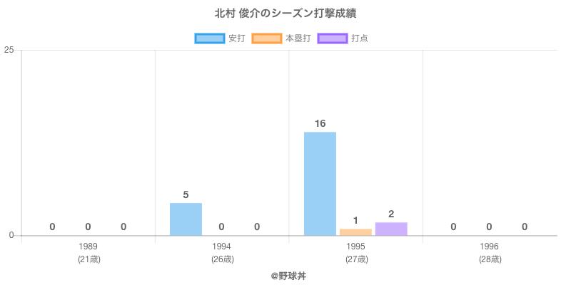 #北村 俊介のシーズン打撃成績