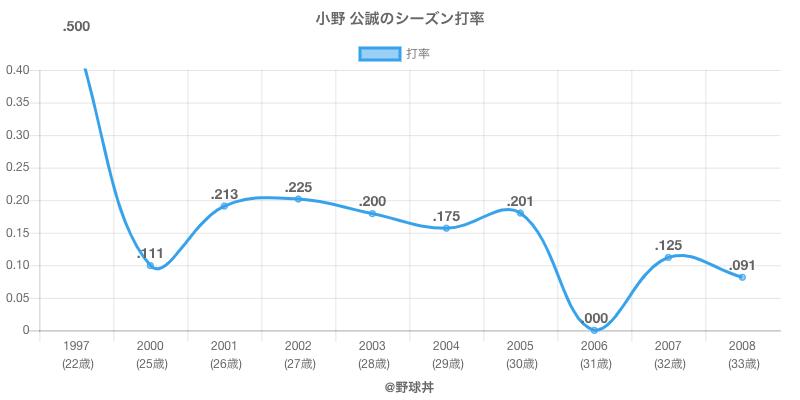 小野 公誠のシーズン打率