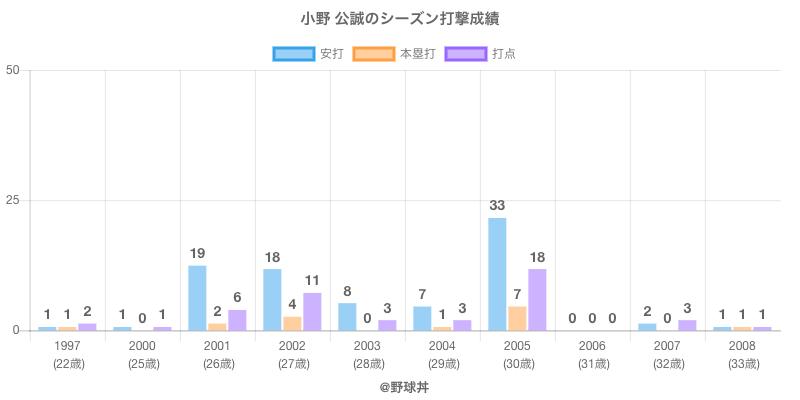 #小野 公誠のシーズン打撃成績