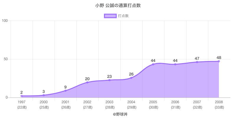 #小野 公誠の通算打点数