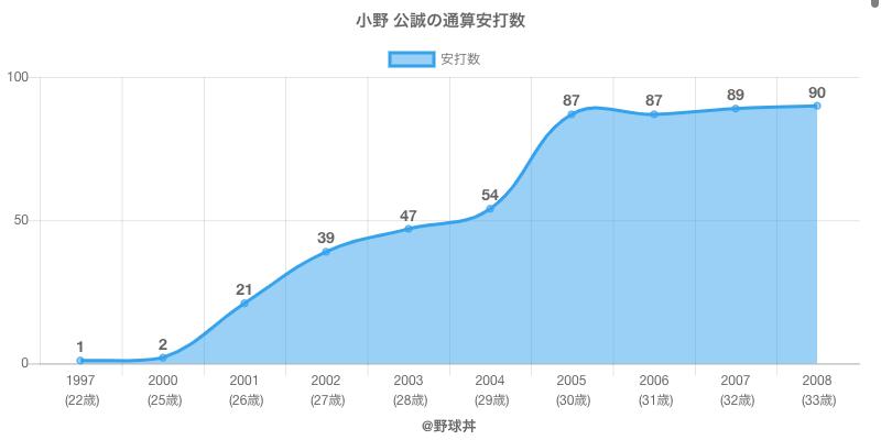 #小野 公誠の通算安打数