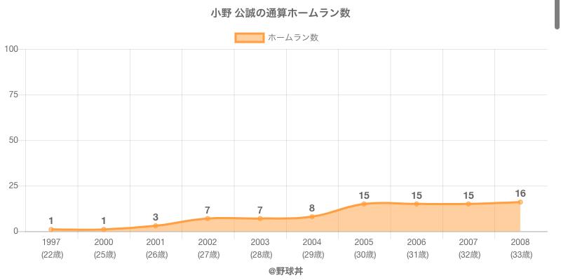#小野 公誠の通算ホームラン数