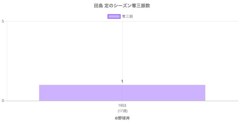 #田島 定のシーズン奪三振数