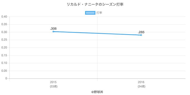 リカルド・ナニータのシーズン打率