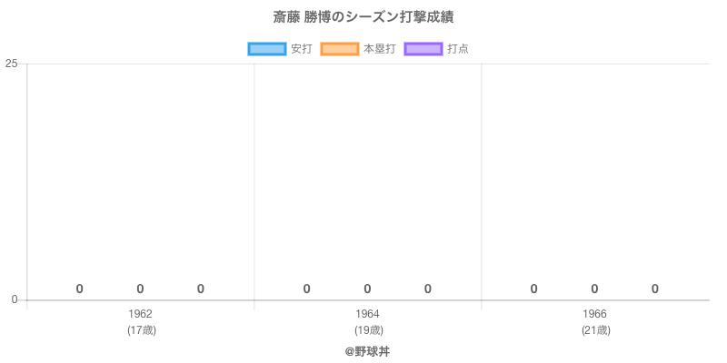 #斎藤 勝博のシーズン打撃成績