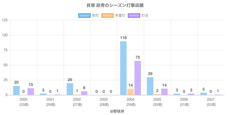 #貝塚 政秀のシーズン打撃成績