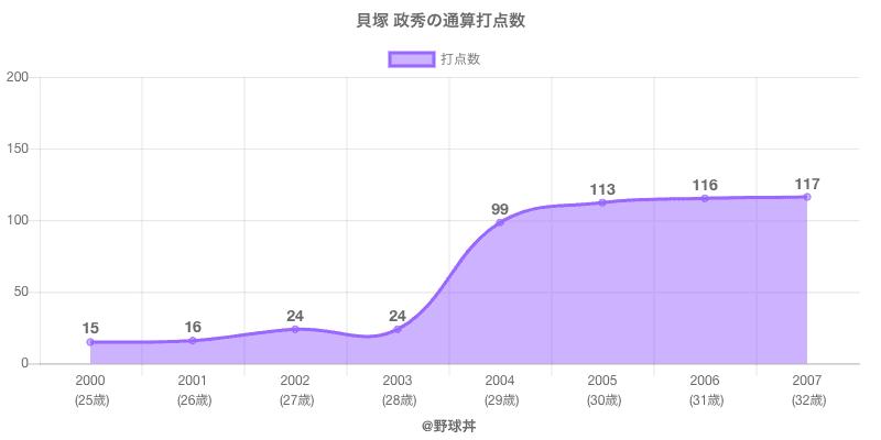 #貝塚 政秀の通算打点数