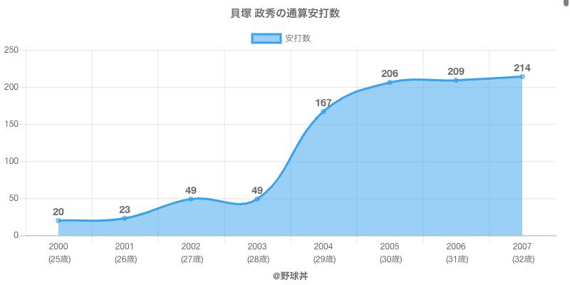 #貝塚 政秀の通算安打数