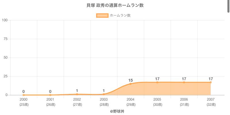#貝塚 政秀の通算ホームラン数