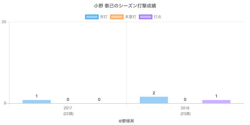 #小野 泰己のシーズン打撃成績