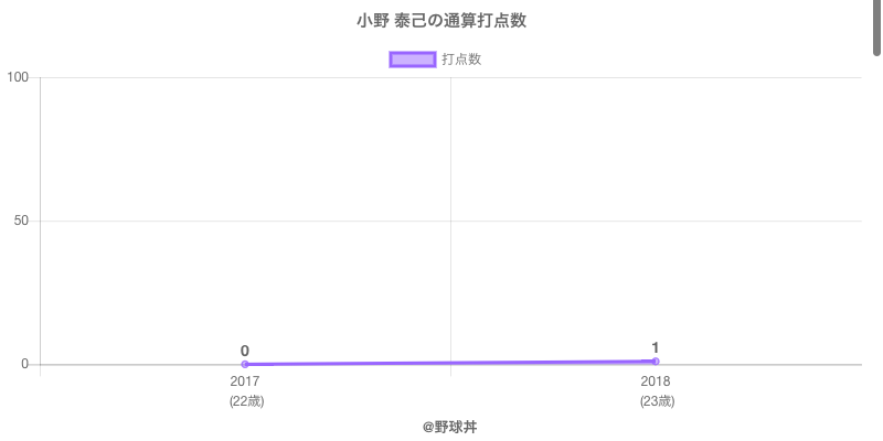 #小野 泰己の通算打点数