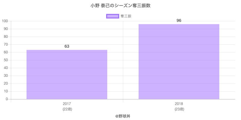 #小野 泰己のシーズン奪三振数