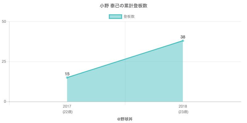 #小野 泰己の累計登板数