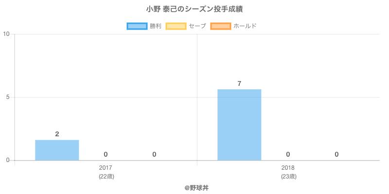 #小野 泰己のシーズン投手成績