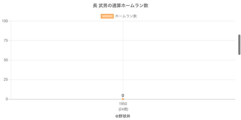 #長 武男の通算ホームラン数