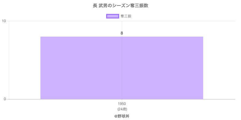 #長 武男のシーズン奪三振数
