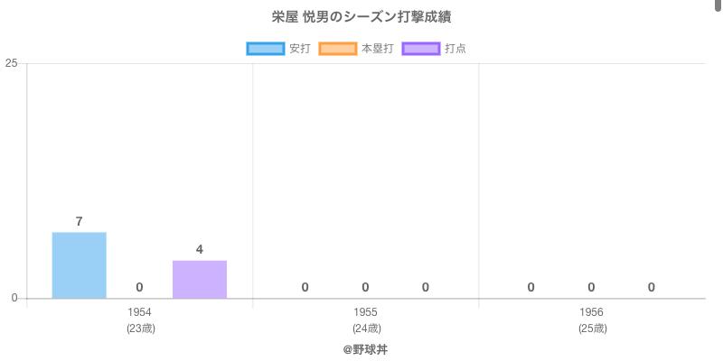 #栄屋 悦男のシーズン打撃成績