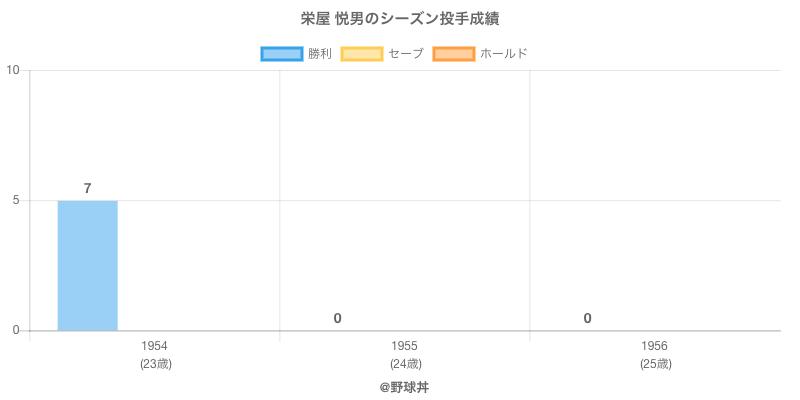 #栄屋 悦男のシーズン投手成績