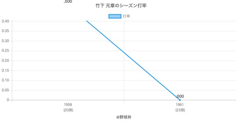 竹下 元章のシーズン打率