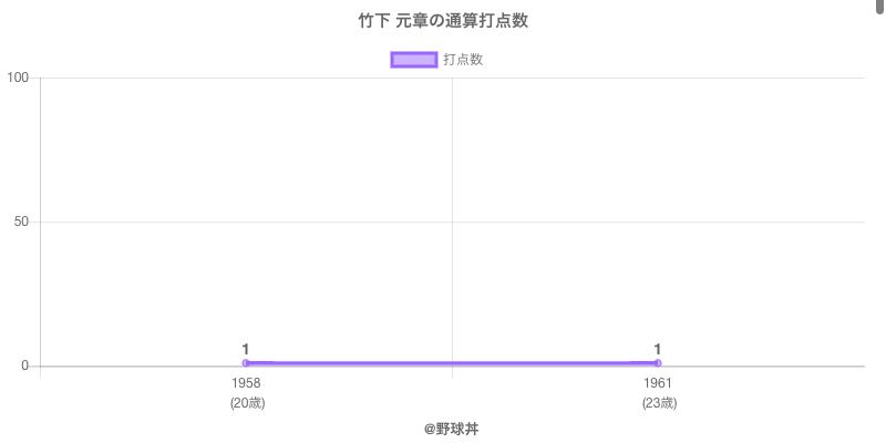 #竹下 元章の通算打点数