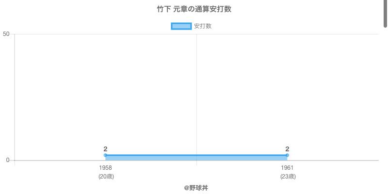 #竹下 元章の通算安打数