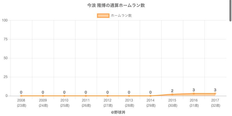 #今浪 隆博の通算ホームラン数