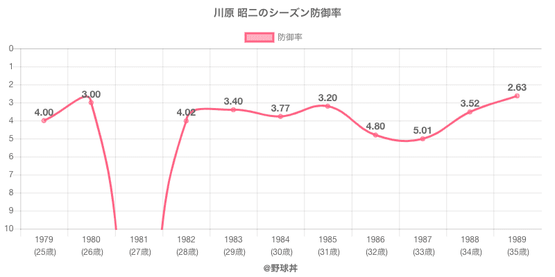 川原 昭二のシーズン防御率