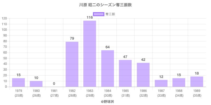 #川原 昭二のシーズン奪三振数