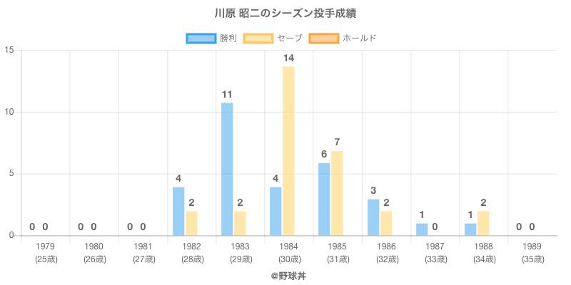 #川原 昭二のシーズン投手成績