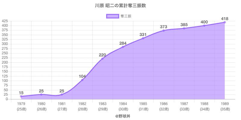 #川原 昭二の累計奪三振数