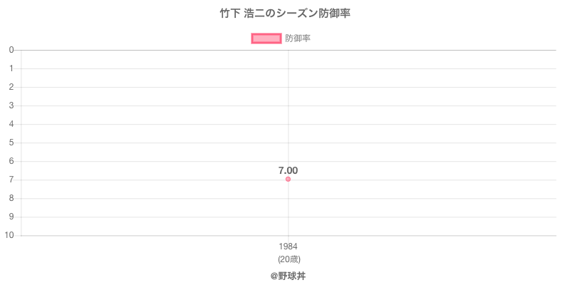 竹下 浩二のシーズン防御率