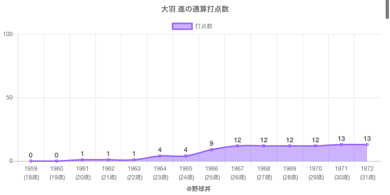#大羽 進の通算打点数