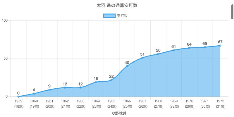#大羽 進の通算安打数