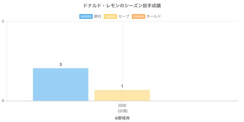 #ドナルド・レモンのシーズン投手成績