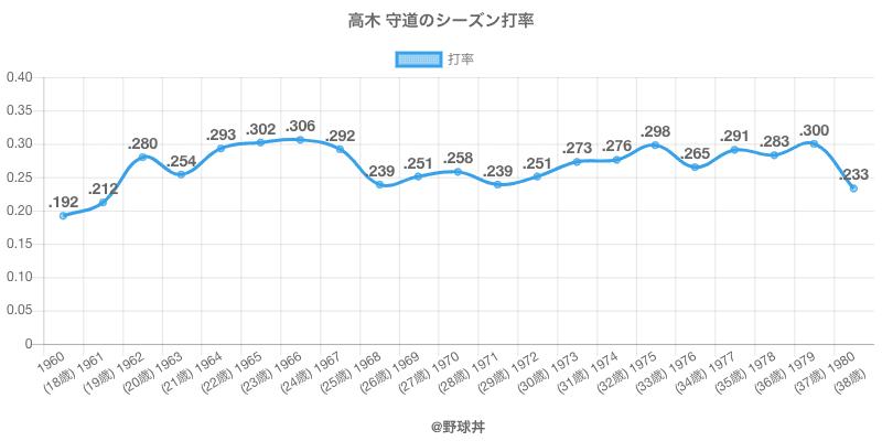 高木 守道のシーズン打率